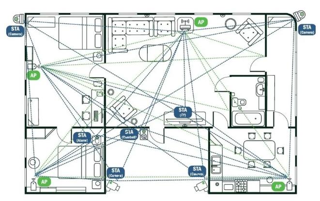 基于CSI的Wi-Fi传感技术将给智能家居带来全新体验