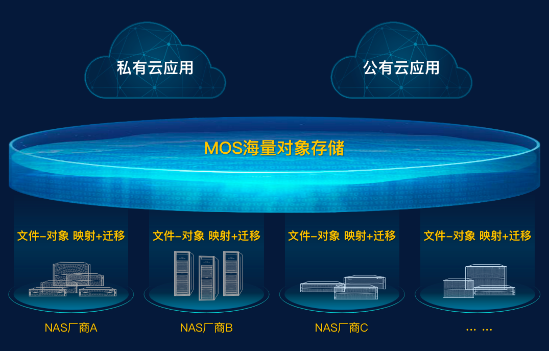 NAS纳管方案极大降低了设备更替给业务连续性带来的影响