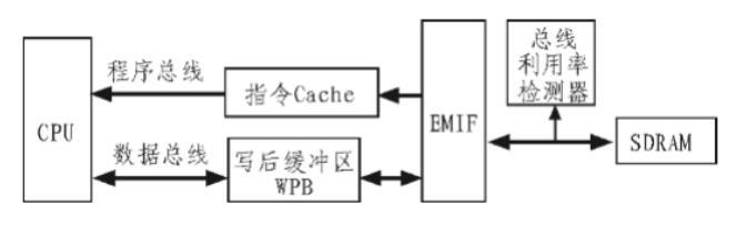 以访问外部SDRAM为例来说明降低外部存储系统功耗的方法