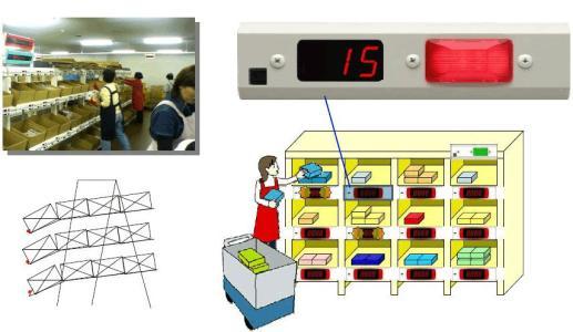RFID仓库管理系统为传统的仓库管理带来了变革