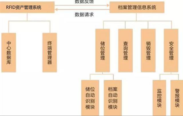 智能资产管理之RFID档案资产管理解决方案的介绍