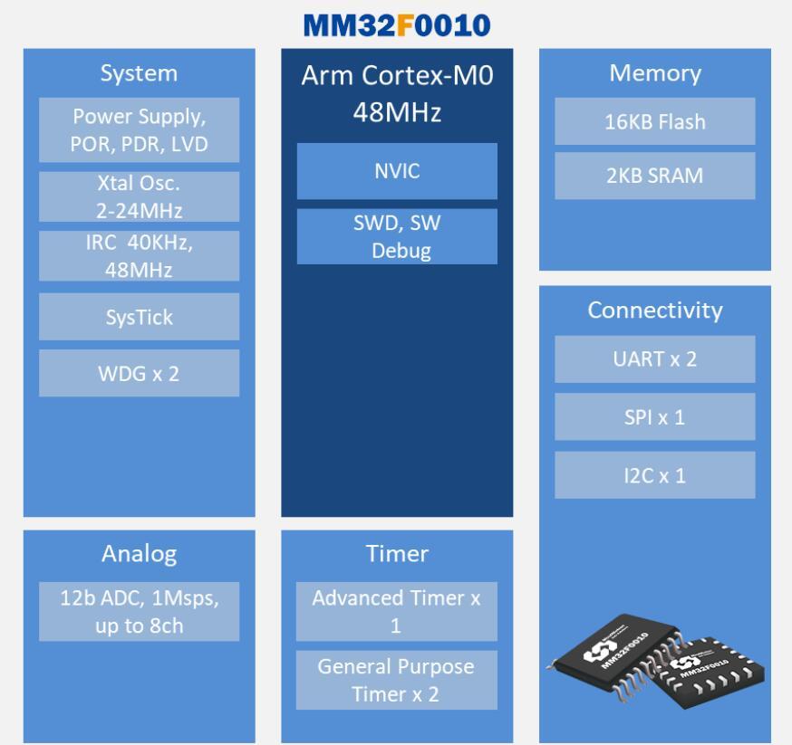 灵动微电子全新推出一款入门级MCUMM32F0010系列