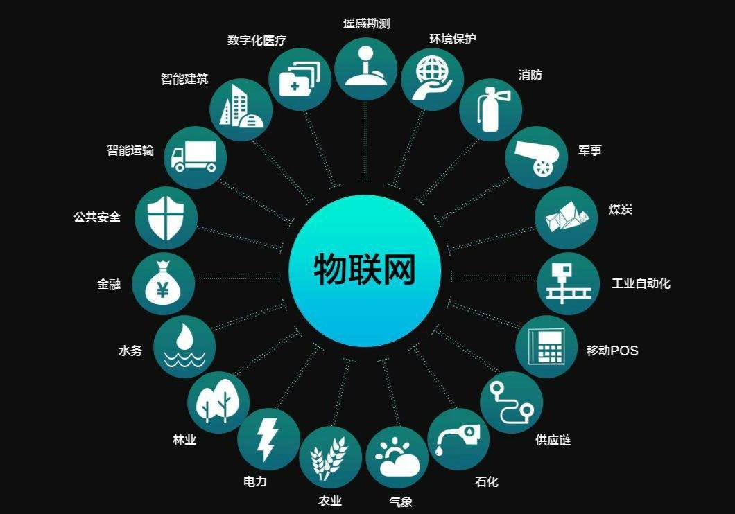 物联网的发展将为电信运营商带来众多的商业机会