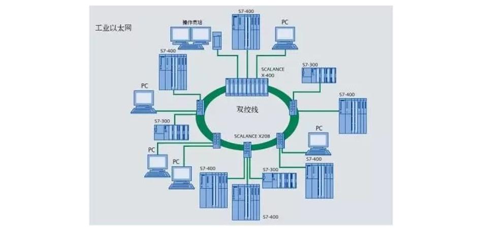 關于各種工業以太網技術的詳細分析