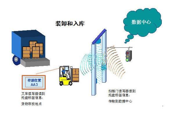电子商务行业RFID仓库管理系统的优点是什么