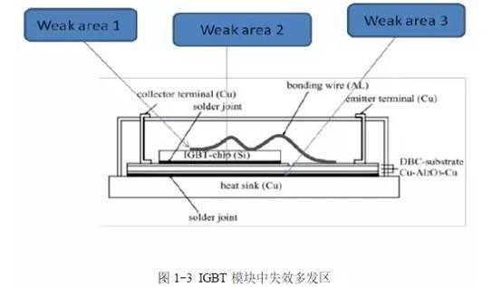 關于IGBT的封裝失效機理的詳細講解