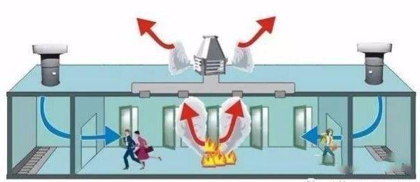 余压监控系统可保证消防通道压差维持在一个标准值