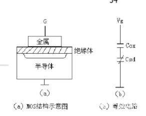 关于MIS结构的能带状态与电容-电压特性关系