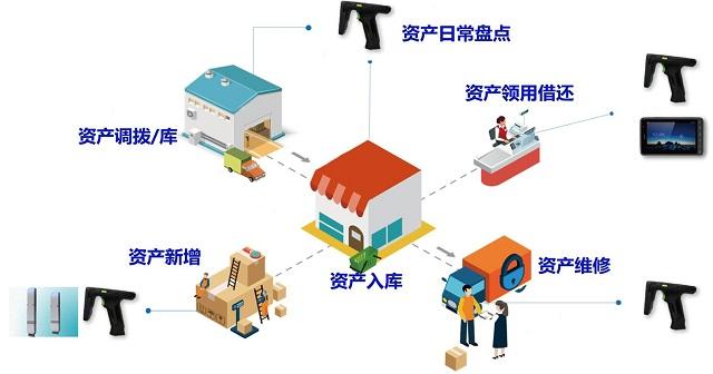 基于化妆品行业的RFID资产管理系统优点是什么