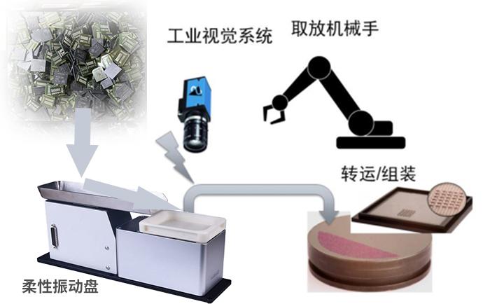 一起來看看柔性振動盤具體的一些應用案例