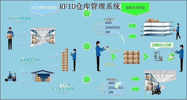 智慧物流之RFID物流供应链仓库管理系统的应用