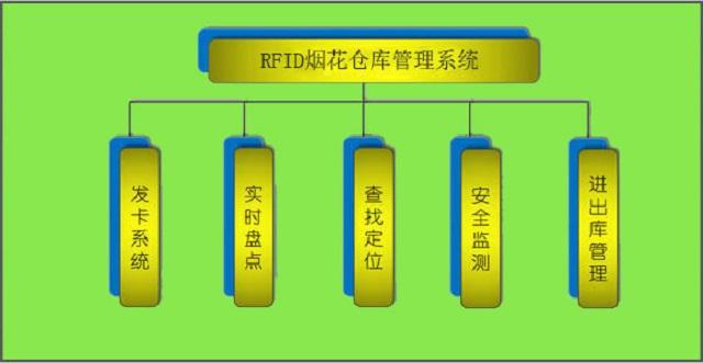 智能RFID仓库管理系统之烟花仓库智能管理