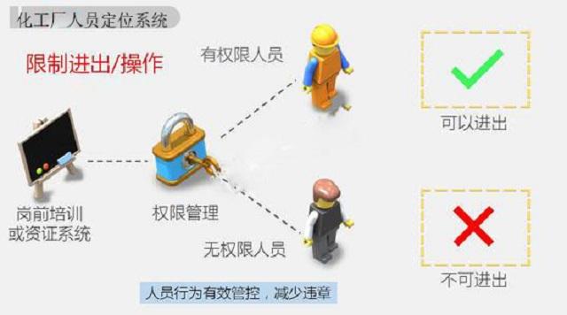 ZigBee定位技术下的化工厂人员定位解决方案