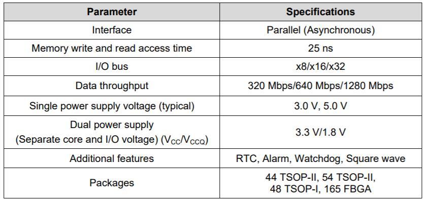 非易失性存儲器NV-SRAM的關鍵屬性是什么