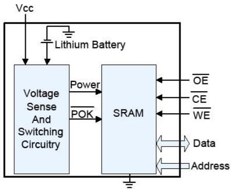 詳細介紹NV-SRAM與電池供電SRAM(BBSRAM)相比所具有的優點