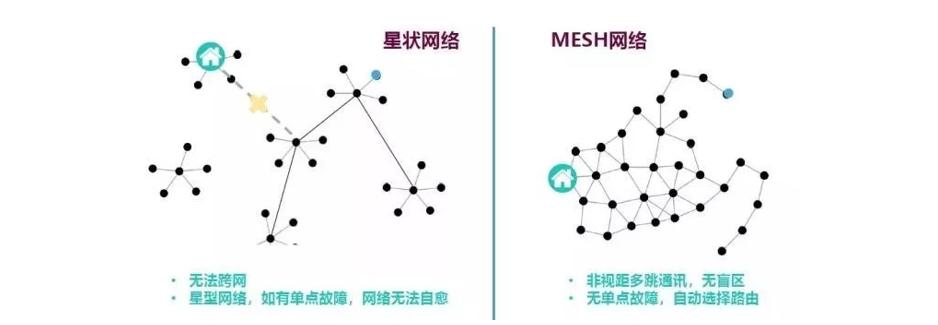 物联网技术系列之无线MESH网络的详细讲解