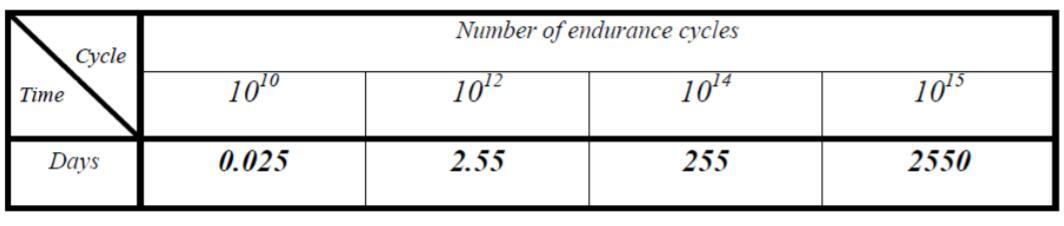 關于0.13μm非易失性FRAM產品的增強的耐久性能
