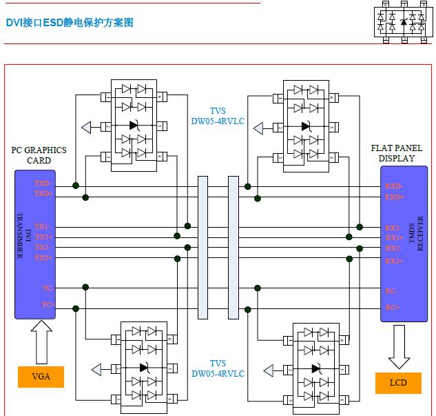 DVI接口的ESD静电保护方案的详细讲解