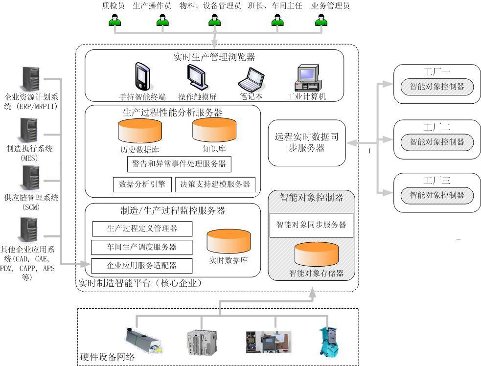 基于RFID的MES解决方案以及MES的应用现状