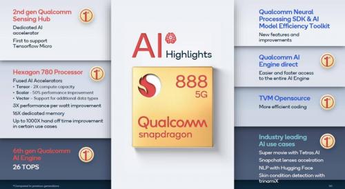 高通驍龍888提升了手機的5G、AI等各方面的性能表現
