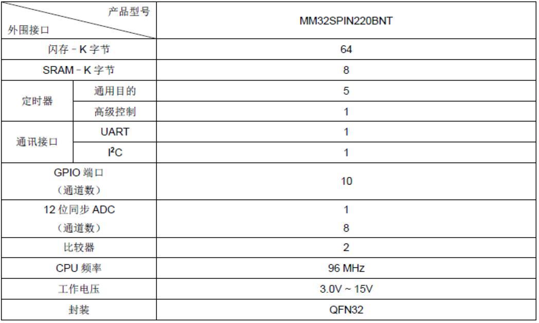 基于ARM Cortex M0国产32位单片机M...