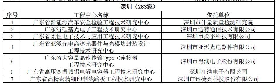 廣東省工程技術研究中心認定成果顯著,打造業界新標桿