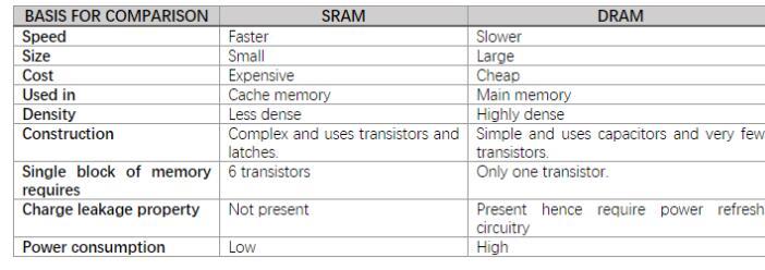 SRAM和DRAM的介绍,它们的原理以及特点是怎...