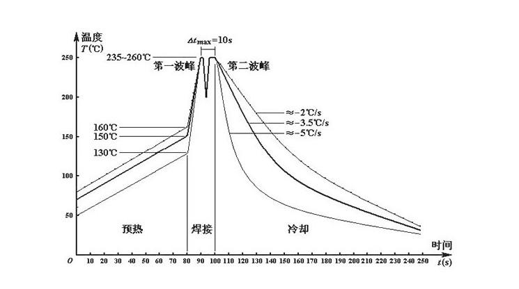 波峰焊的焊接温度一般要控制在多少范围之内