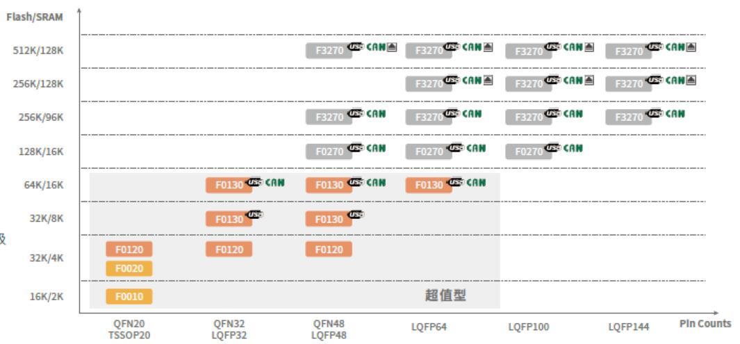 32位单片机灵动微MM32F主流型和超值型的介绍