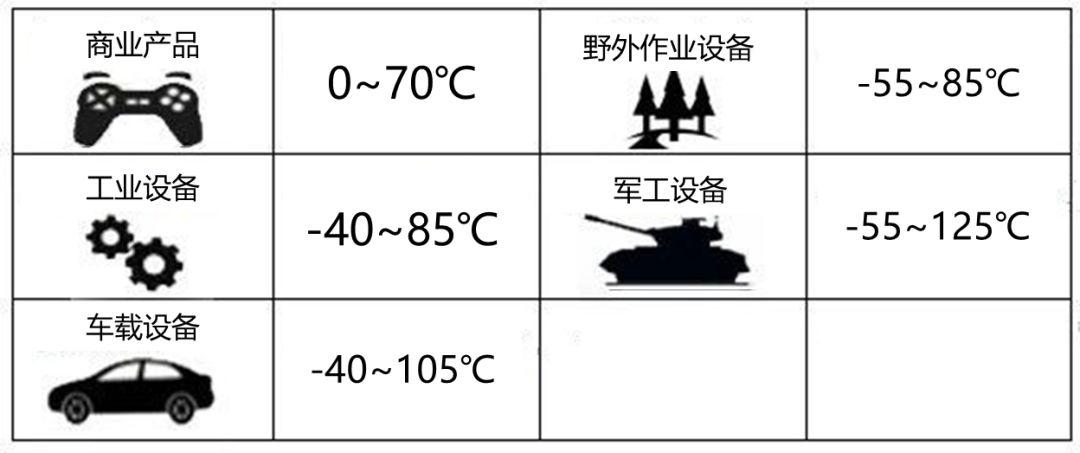 电源模块低温和高温工作会造成什么样的影响