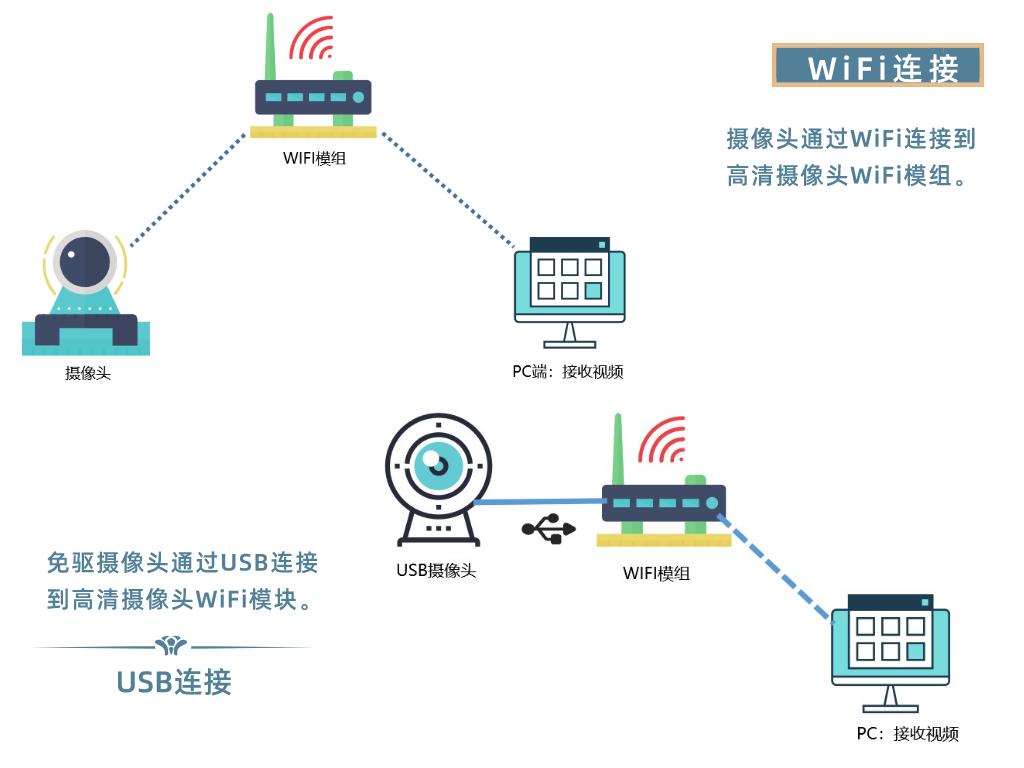 高清摄像头WiFi模块是什么,它有什么作用