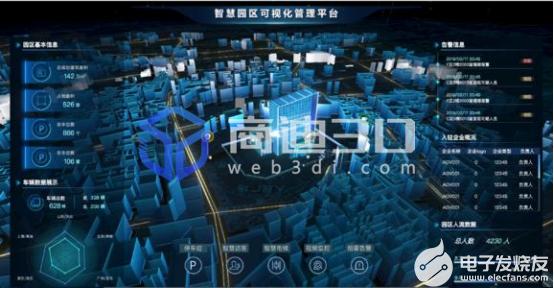 智慧园区是3D物联网智能化线上科技发展的方向之一