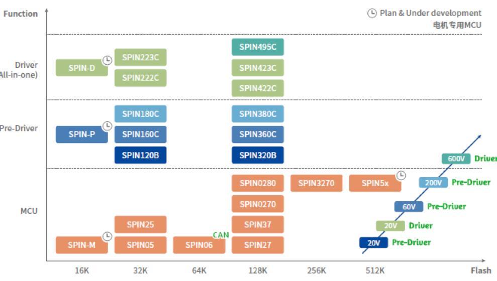 ?靈動微全新電機專用MCU MM32SPIN特性介紹