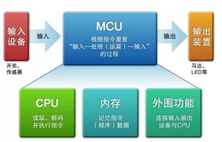 MCU是控制电子产品的大脑,它是如何构成的
