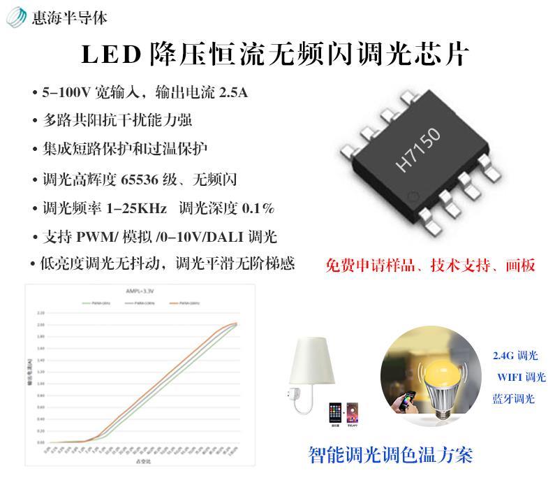 惠海半导体LED智能家居照明恒流调光芯片H7150 低压差即可恒流工作