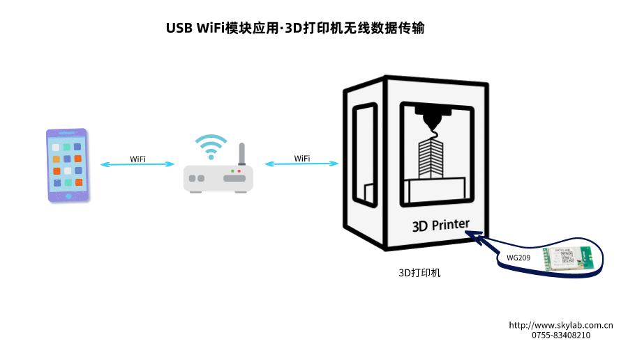 关于3D打印机无线文件传输方案的详细介绍