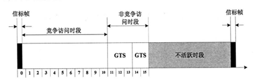 关于无线传感器网络MAC协议的详细介绍