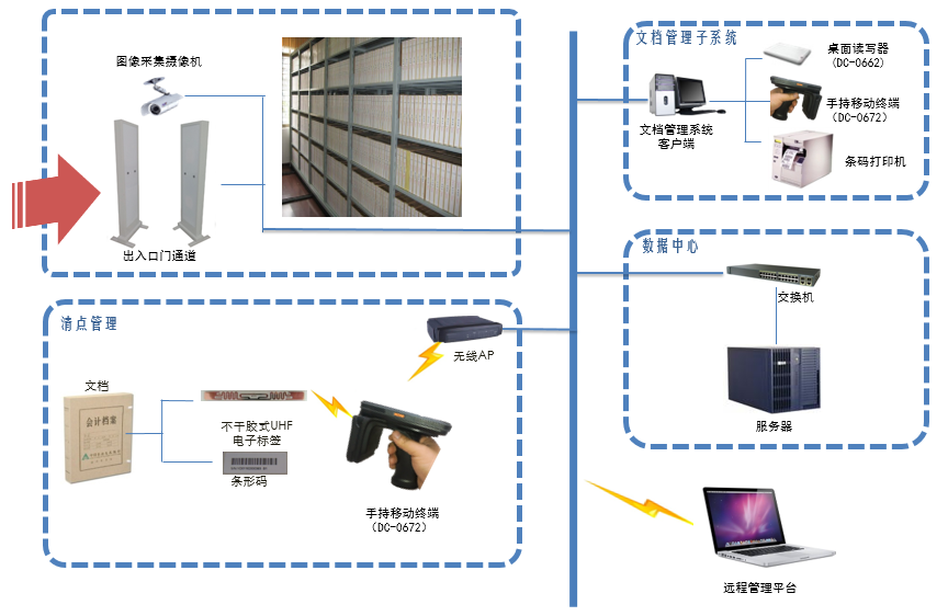 RFID档案智能化管理系统的详细介绍