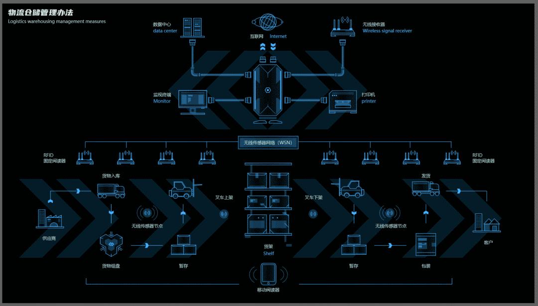 智慧化物流及仓储系统是工业发展的重要组成部分