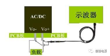 关于AC-DC电源模块测试教程的详细说明