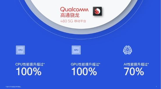 入门级高通5G芯片骁龙480全方位升级 骁龙888旗舰特性渗透