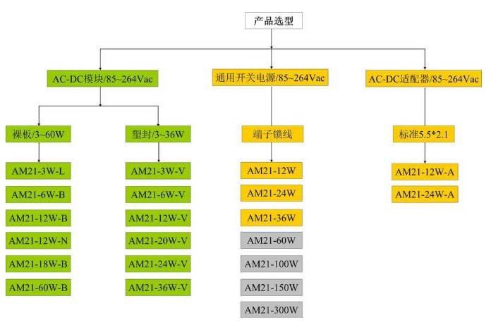 关于AC-DC电源模块产品选型的详细说明