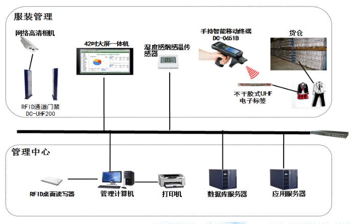 RFID服装仓库智能化管理系统的效益分析