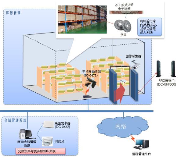 RFID配件仓库管理系统的功能特点是什么