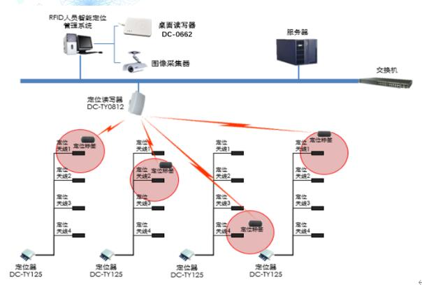 RFID人员智能定位管理系统的相关功能介绍