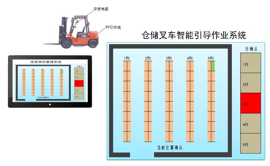 RFID仓库叉车管理智能化引导作业系统的特点介绍