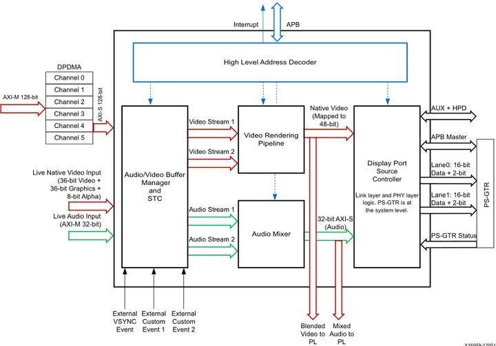 【ZYNQ Ultrascale+ MPSOC FPGA教程】第二十三章PS端DP的使用