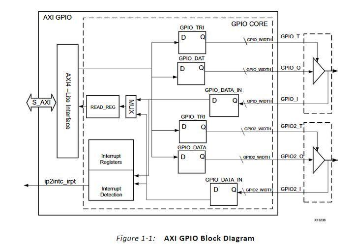 【ZYNQ Ultrascale+ MPSOC FPGA教程】第二十九章PL端AXI GPIO的使用