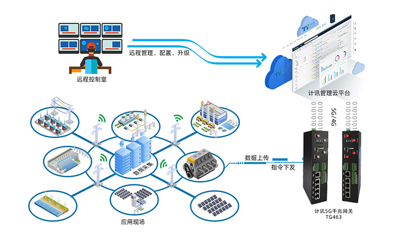 5g工业网关在智慧工厂建设中的作用是怎样的