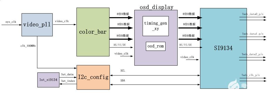 【ZYNQ Ultrascale+ MPSOC FPGA教程】第十五章HDMI字符显示实验
